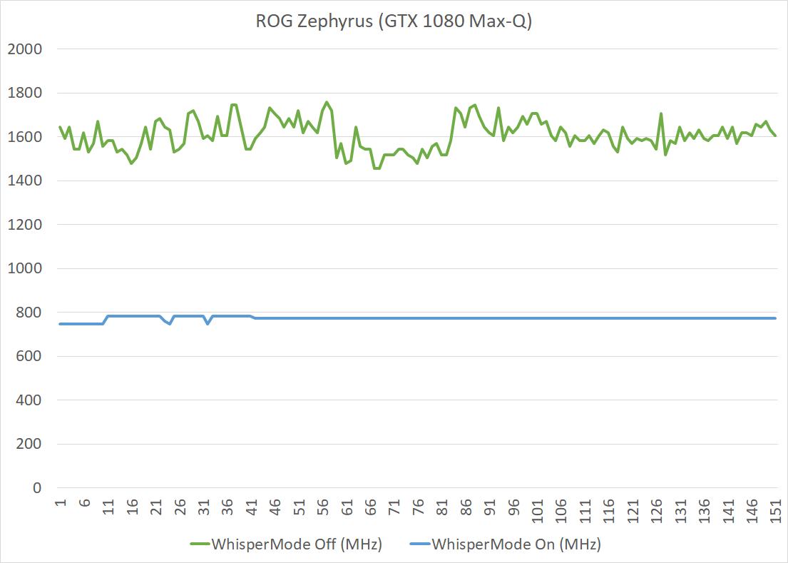 zephyrus-clockspeeds.png