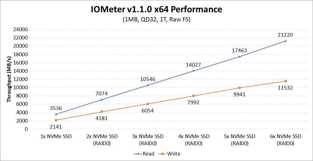amd-threadripper-x399-nvme-raid-iometer.png