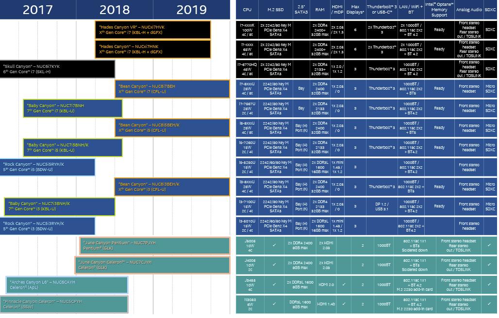 nuc-roadmap.png