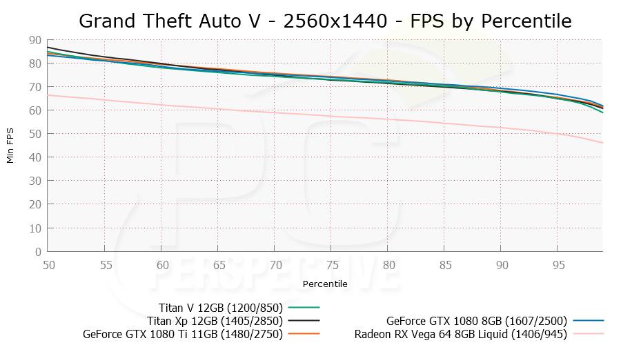 NVIDIA TITAN V Review Part 1: Gaming - PC Perspective