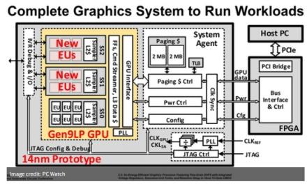 Garnering Intel on a brand new discrete GPU company