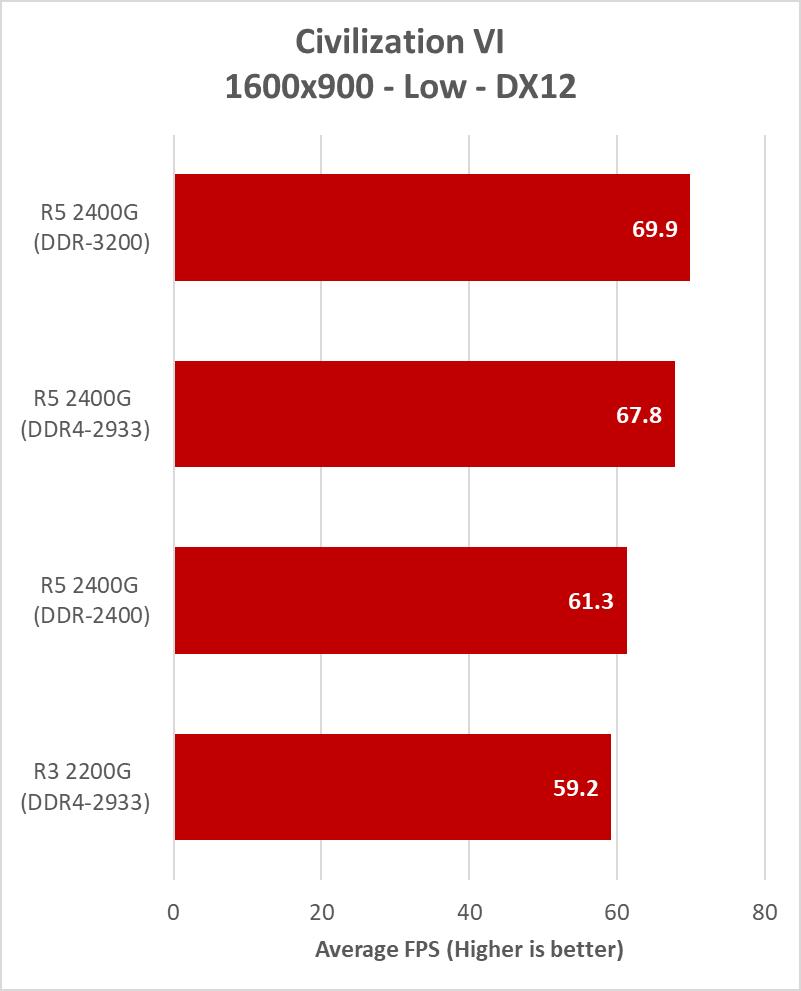 AMD Ryzen 5 2400G Memory Speed Performance Analysis - PC
