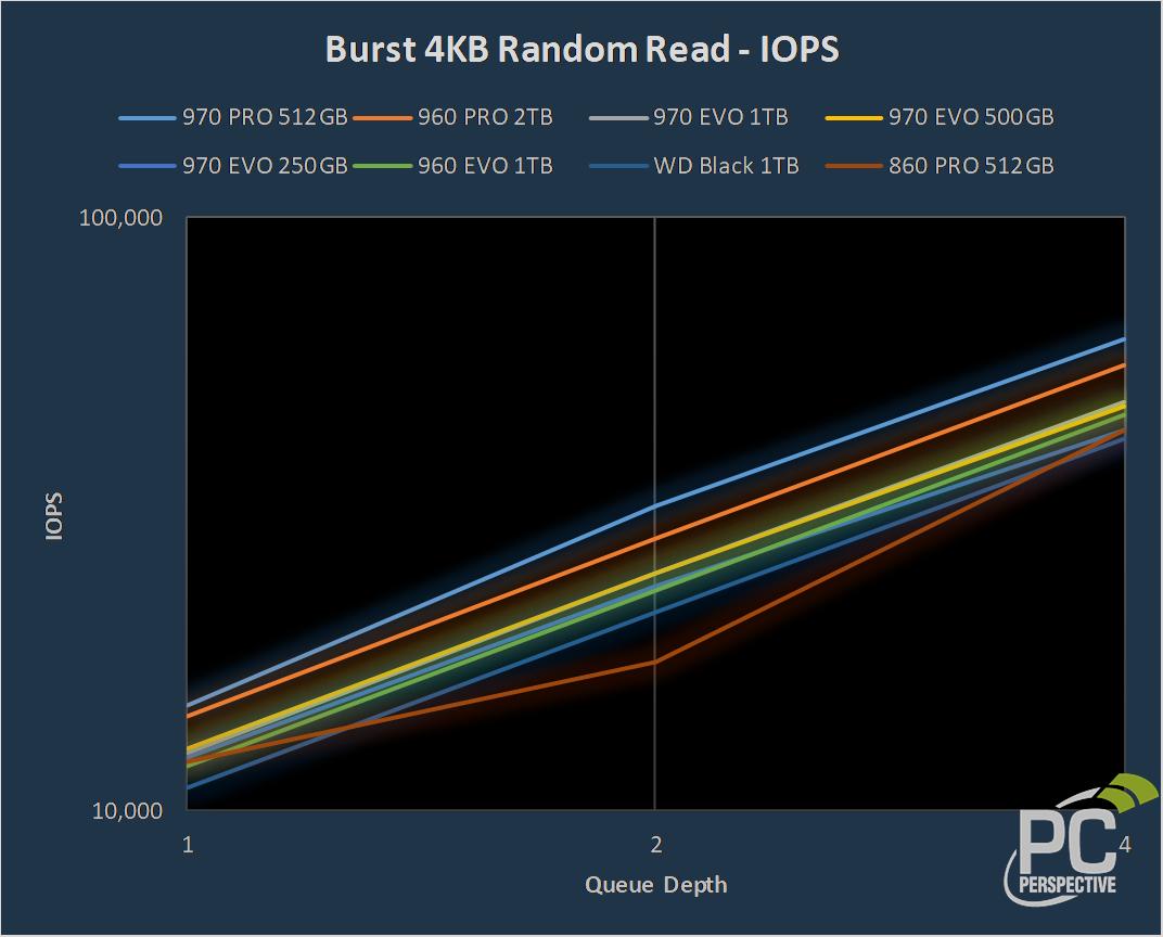 Samsung 970 PRO 512GB and 970 EVO 250GB, 500GB, 1TB NVMe SSD Review