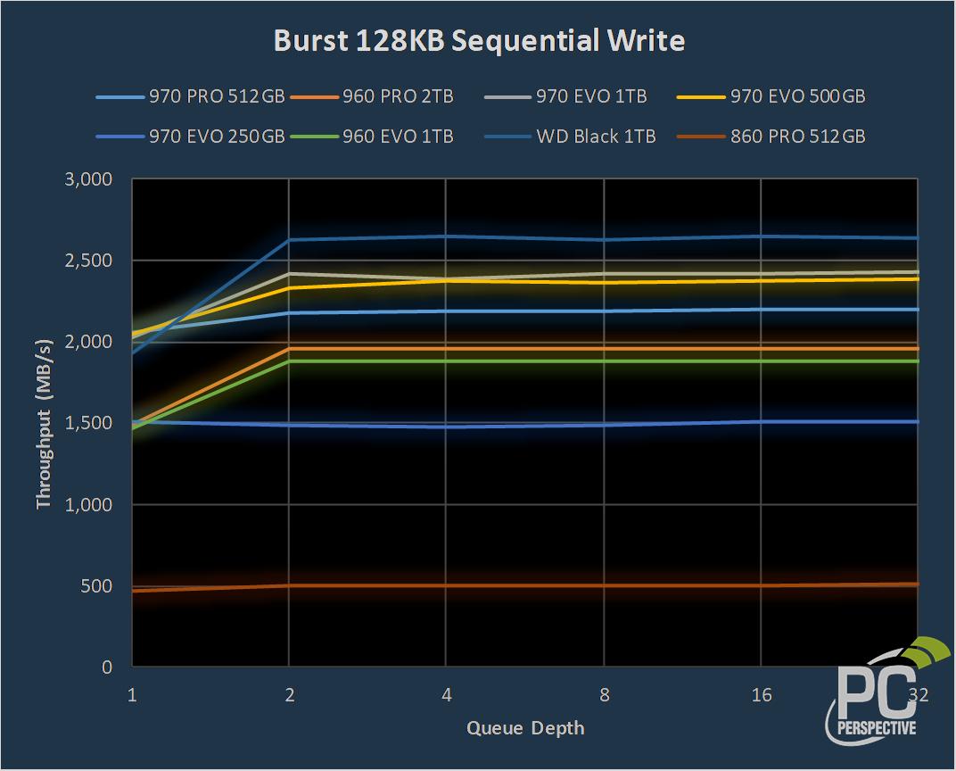 Samsung 970 PRO 512GB and 970 EVO 250GB, 500GB, 1TB NVMe SSD