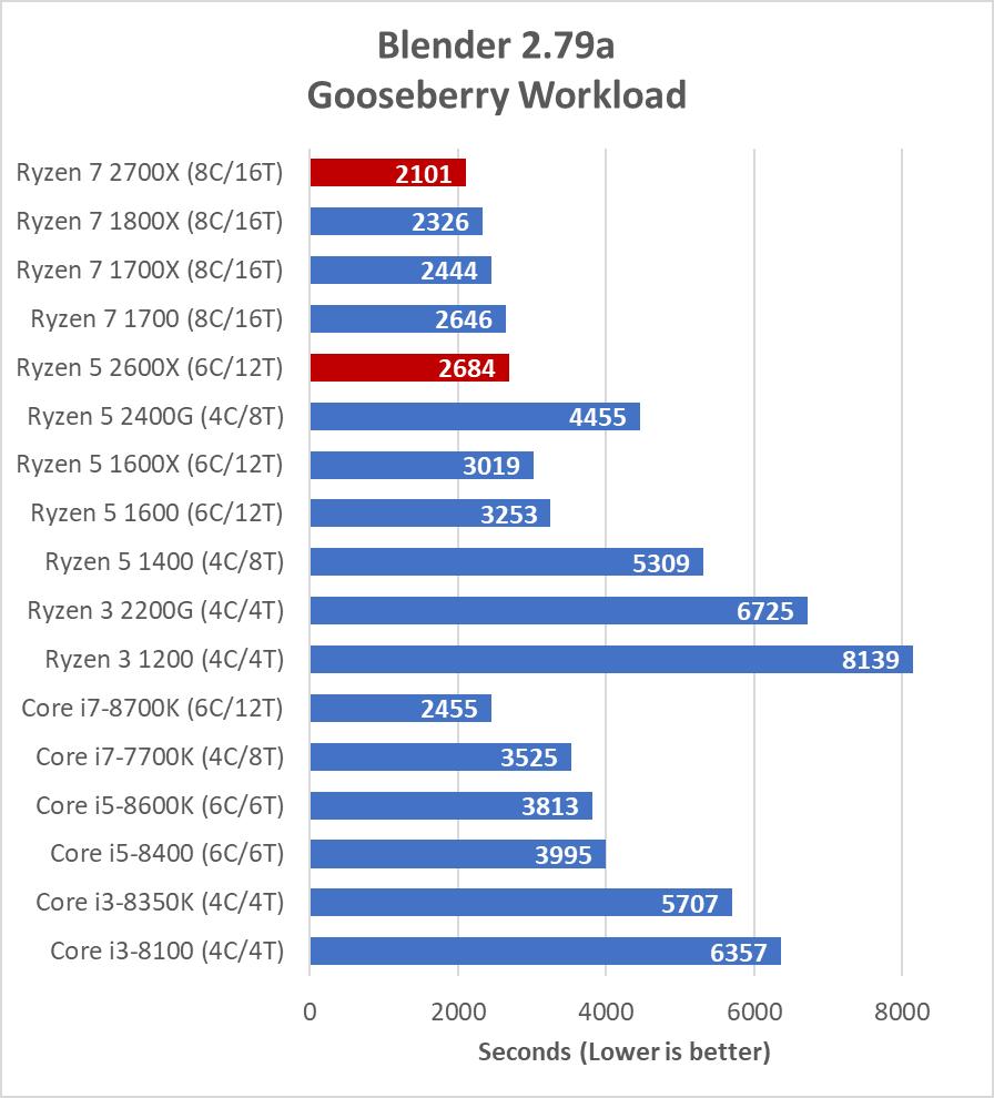 blender-gooseberry-0.png