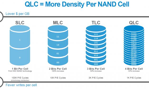 Micron Launches 5210 ION – First QLC NAND Enterprise SATA SSD