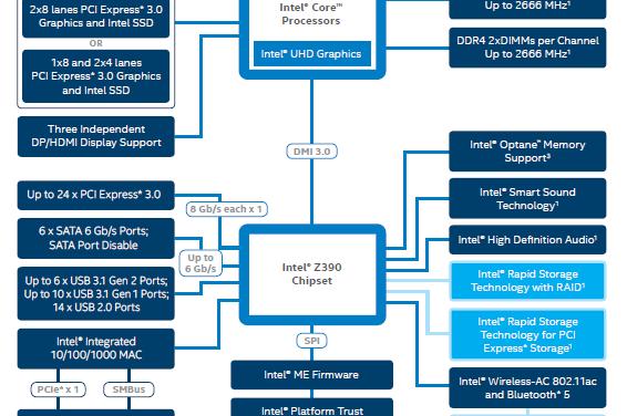 Meet the Intel Z390 chipset