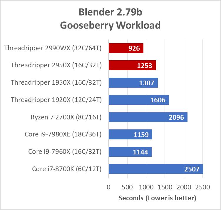 blender-gooseberry.png