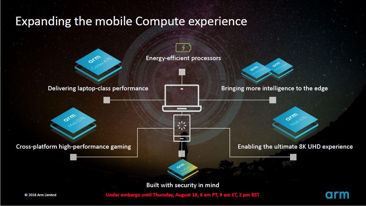 ARM Reveals First Public CPU Roadmap - Targeting Intel
