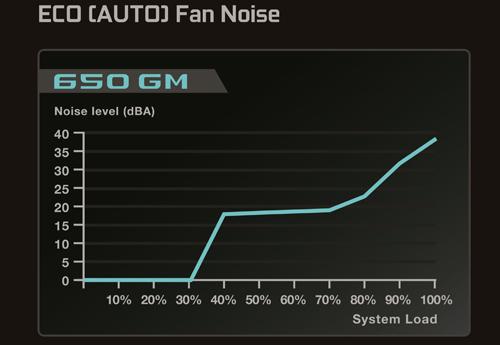 11-gm650-noise-chart.jpg