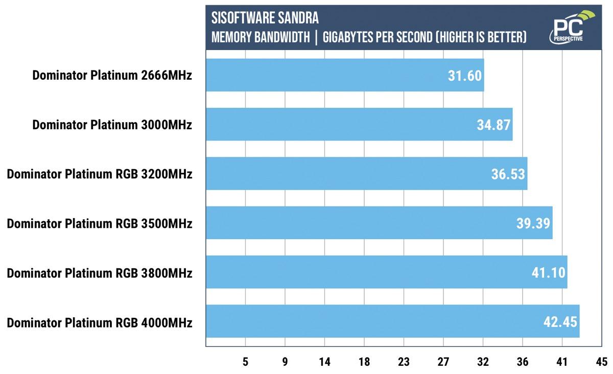 corsair-dominator-platinum-rgb-sandra-bandwidth.jpg