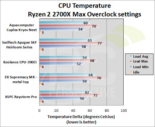 Aquacomputer Cuplex Kryos Next CPU Water Block Review - PC