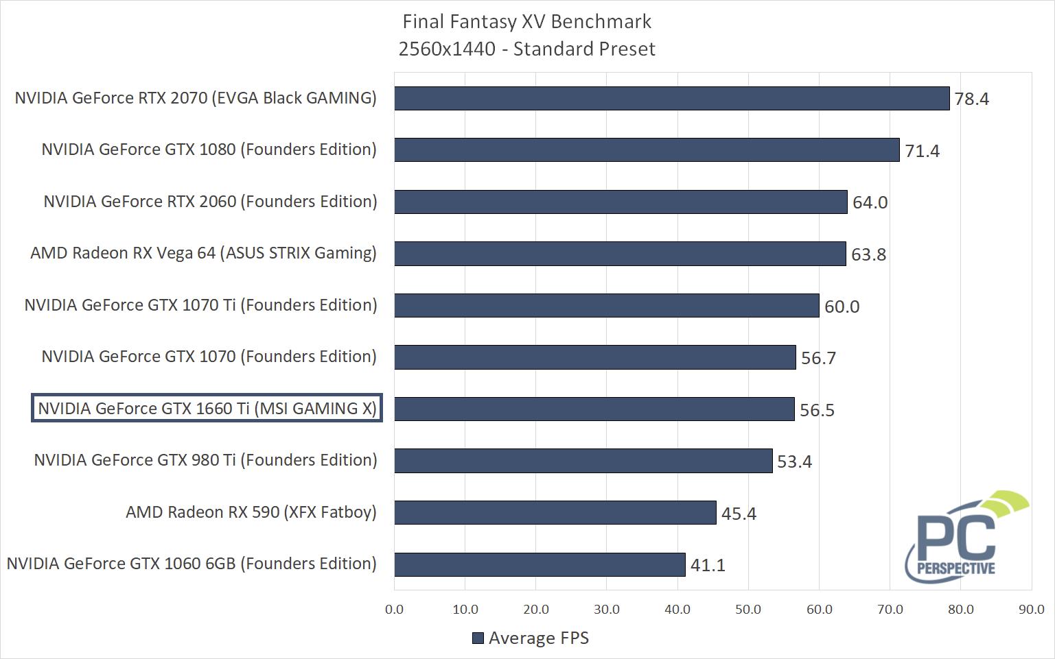 ffxv-1440-fps.png