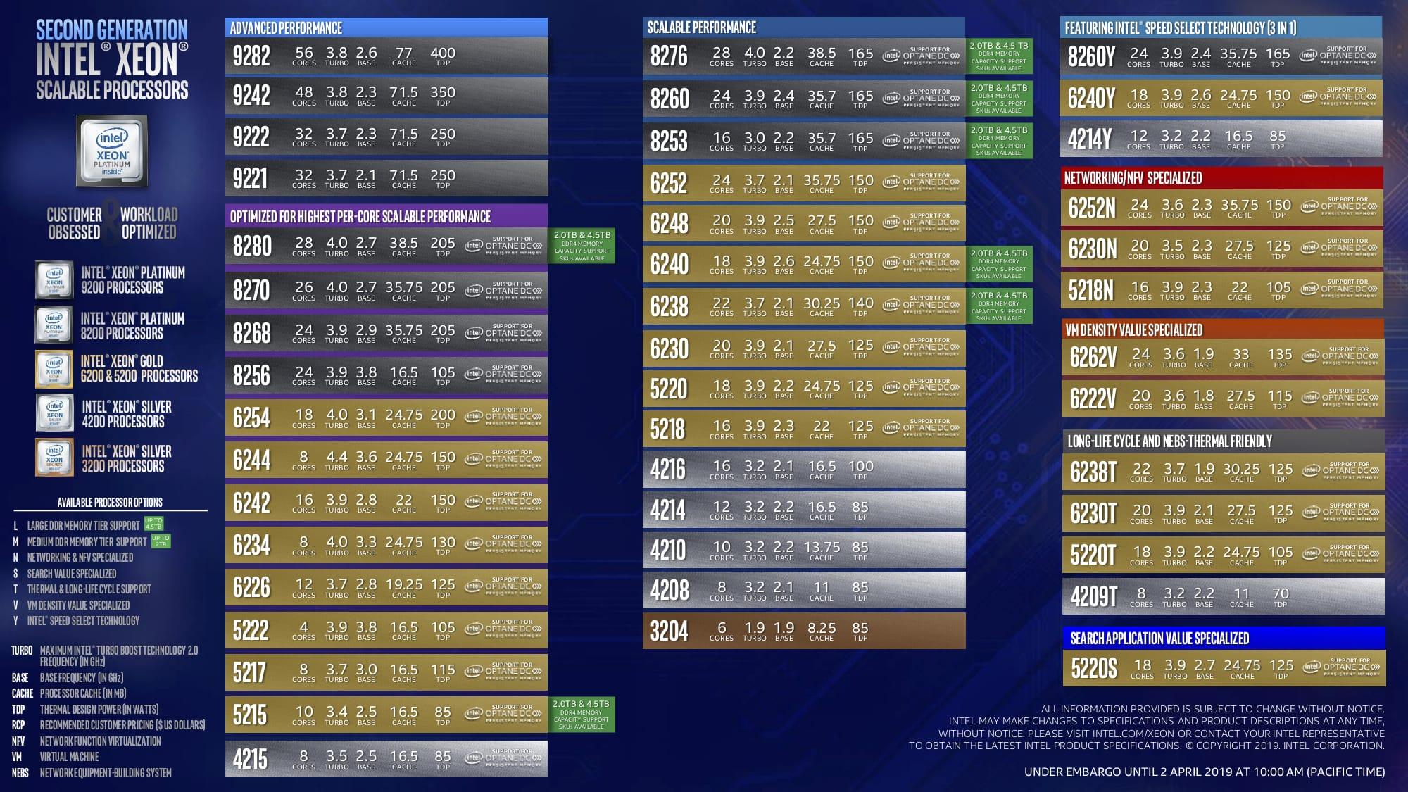 2nd-gen-xeon-scalable-lineup.jpg
