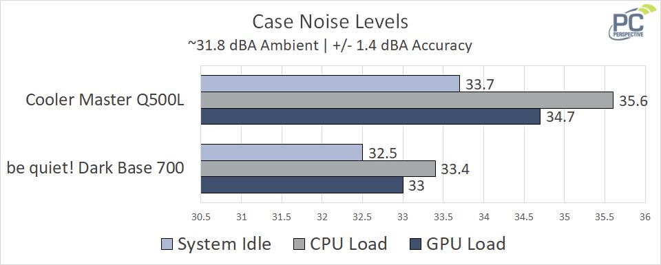 q500l-noise.png