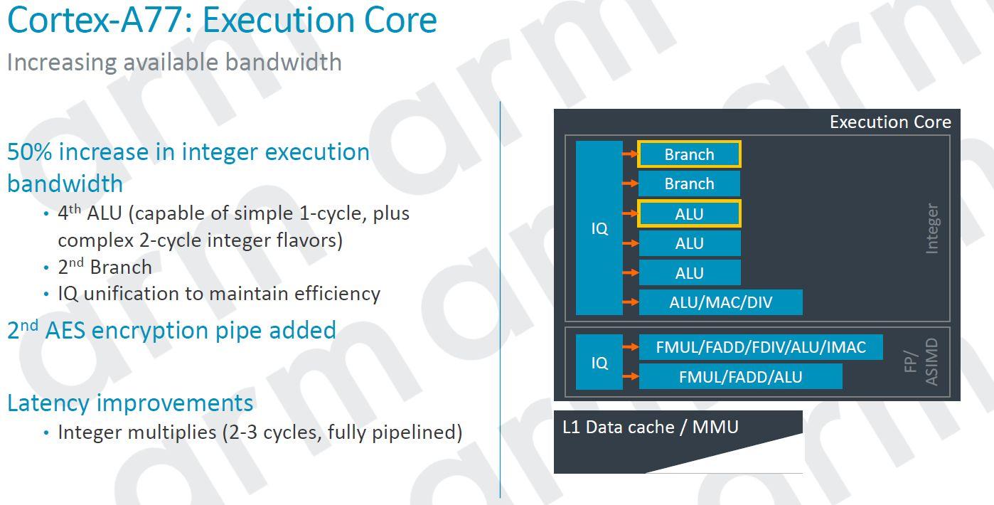 ARM Cortex A77 Execution Core