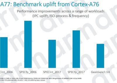ARM Cortex A77 Benchmark Uplift