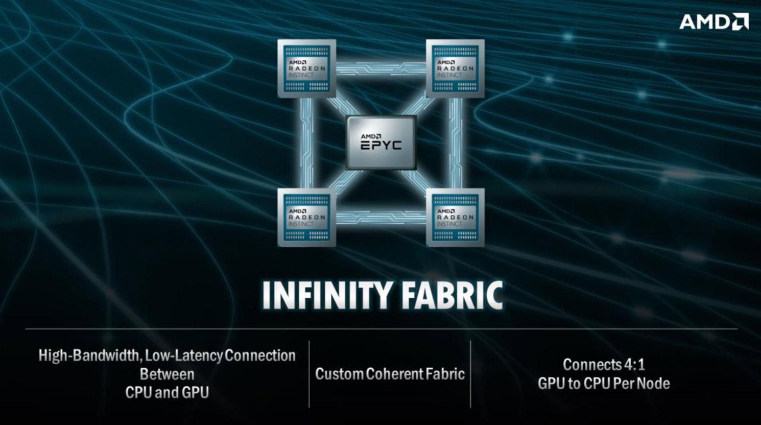 World's Fastest Supercomputer Will be Powered by AMD EPYC, Radeon Instinct - Processors 4