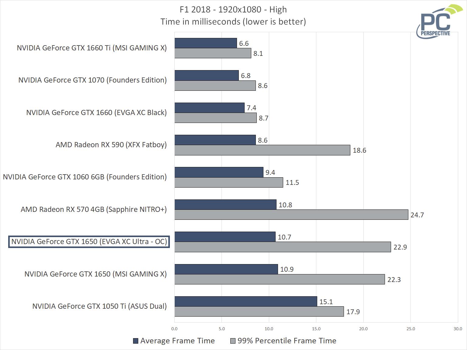 EVGA GTX 1650 SC ULTRA F1 2018 Frametimes
