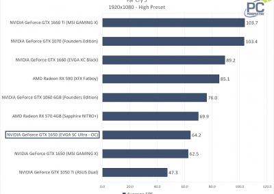 EVGA GTX 1650 SC ULTRA Far Cry 5 FPS