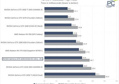 EVGA GTX 1650 SC ULTRA Far Cry 5 Frametimes