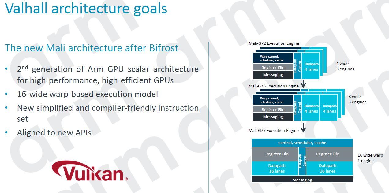 Valhall Architecture Goals