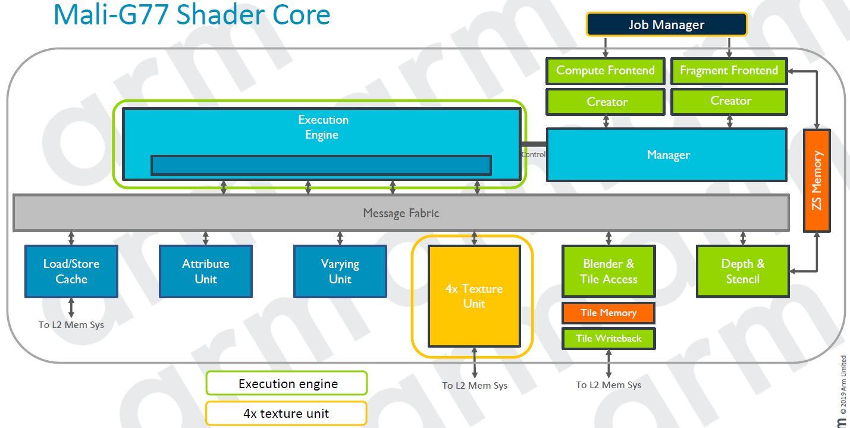 Mali G77 Shader Core