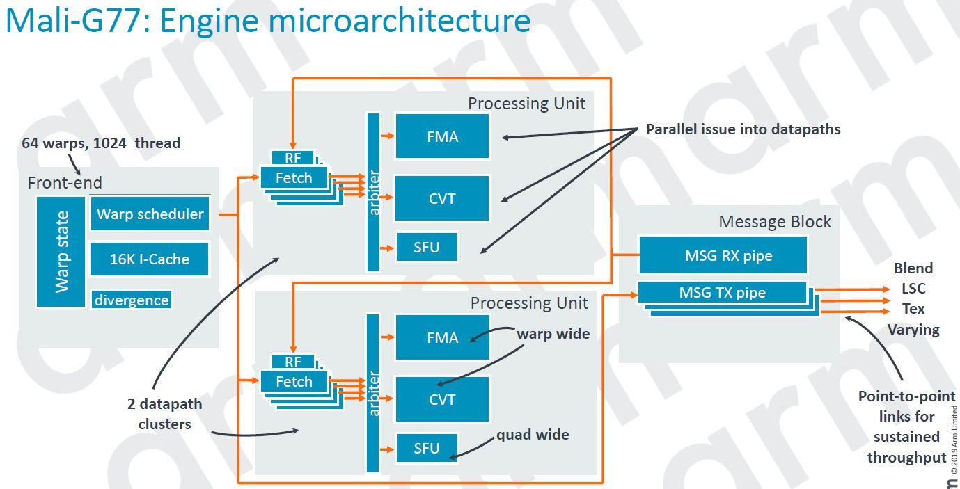 Mali G77 Engine Microarchitecture