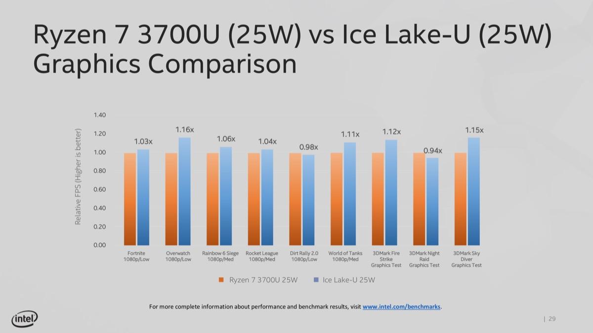 Intel Discusses Real World Performance Focus, Teases Gen11 Graphics & i9-9900KS - Processors  4