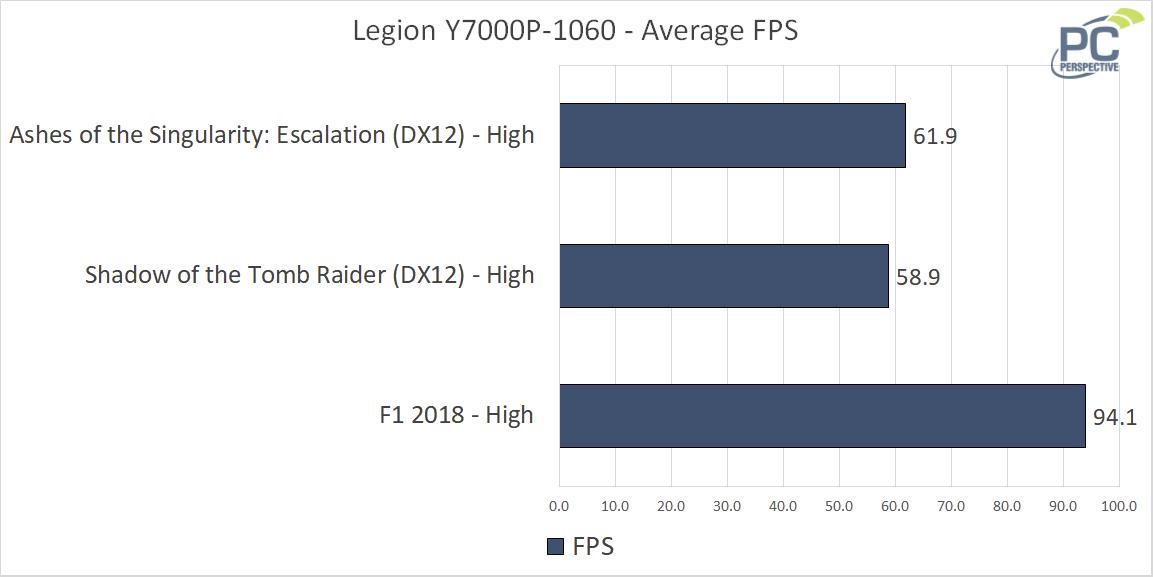 Lenovo Legion Y7000 FPS