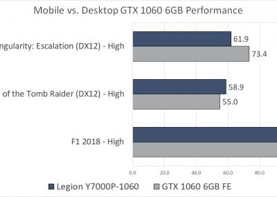 Y7000P_Mobile_Desktop_Comparison