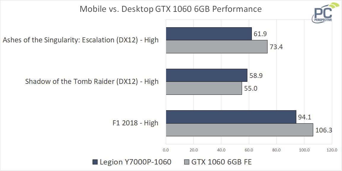 Lenovo Legion Y7000 Mobile vs. Desktop