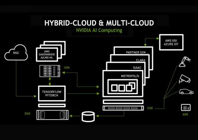 NVIDIA EGX Hybrid and Multi Cloud
