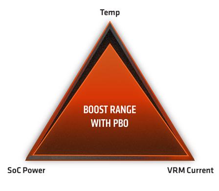 AMD Precision Boost Overdrive
