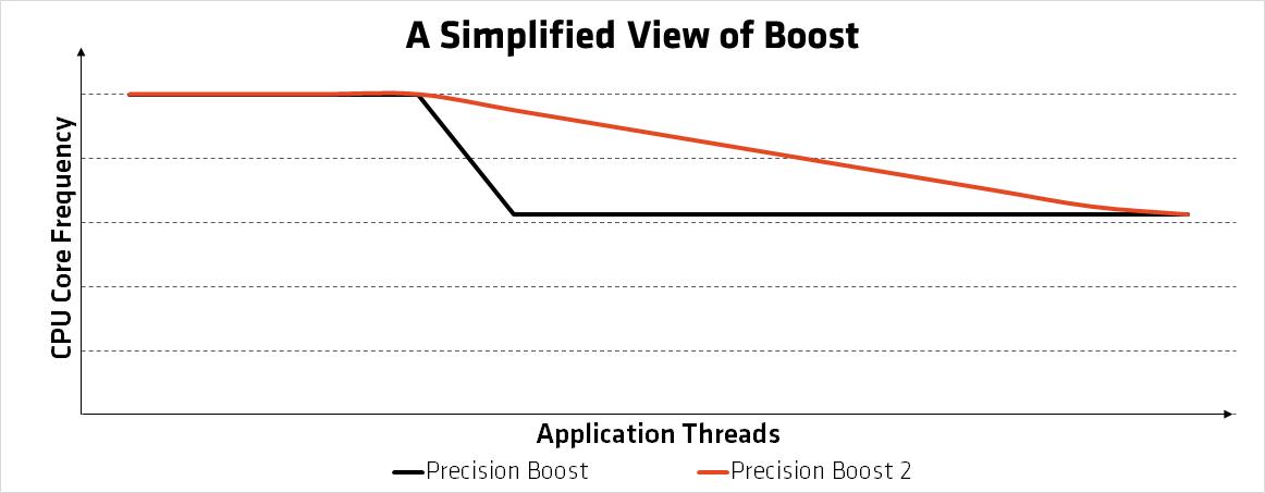 Precision Boost 2