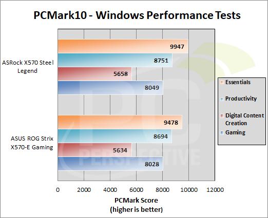 pcmark10-perf-graph