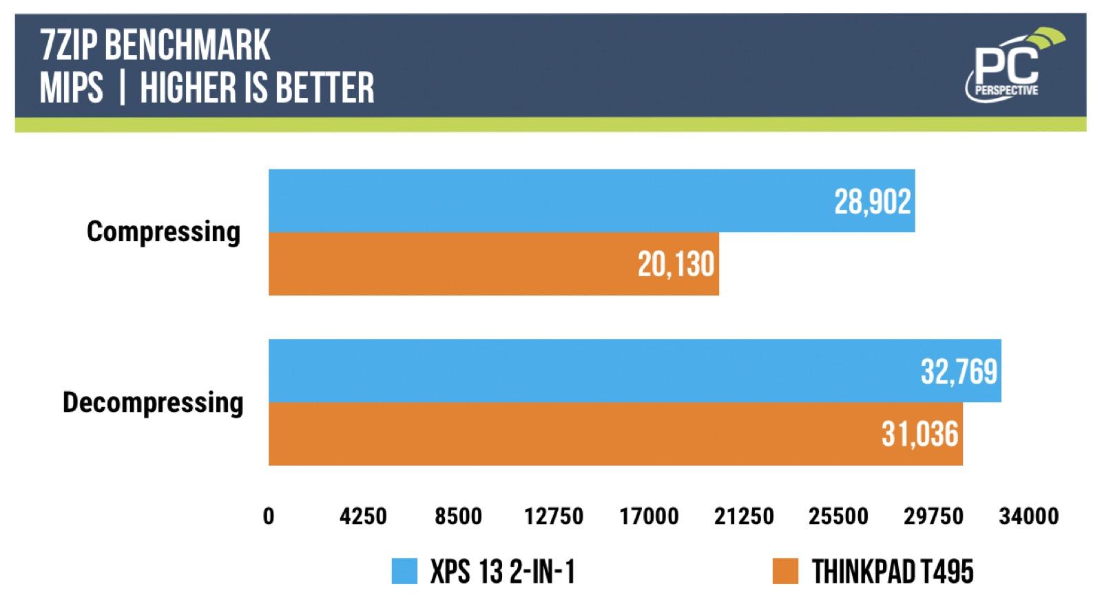 Ice Lake Benchmarks: i7-1065G7 vs. Ryzen 7 3700U - Processors  5