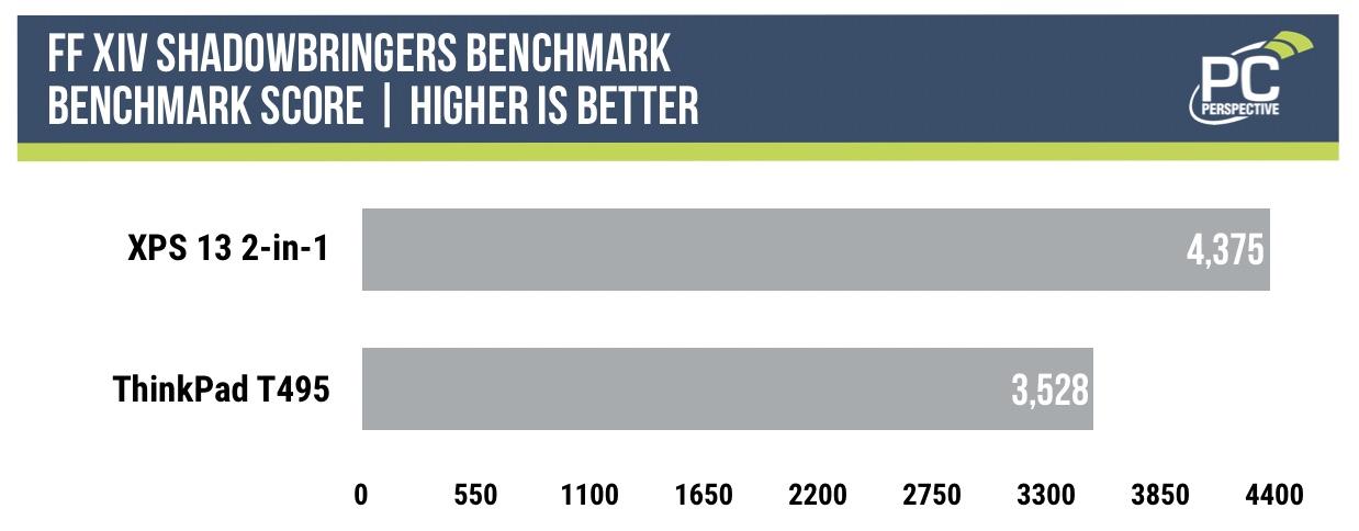 Ice Lake Benchmarks: i7-1065G7 vs. Ryzen 7 3700U - Processors 16
