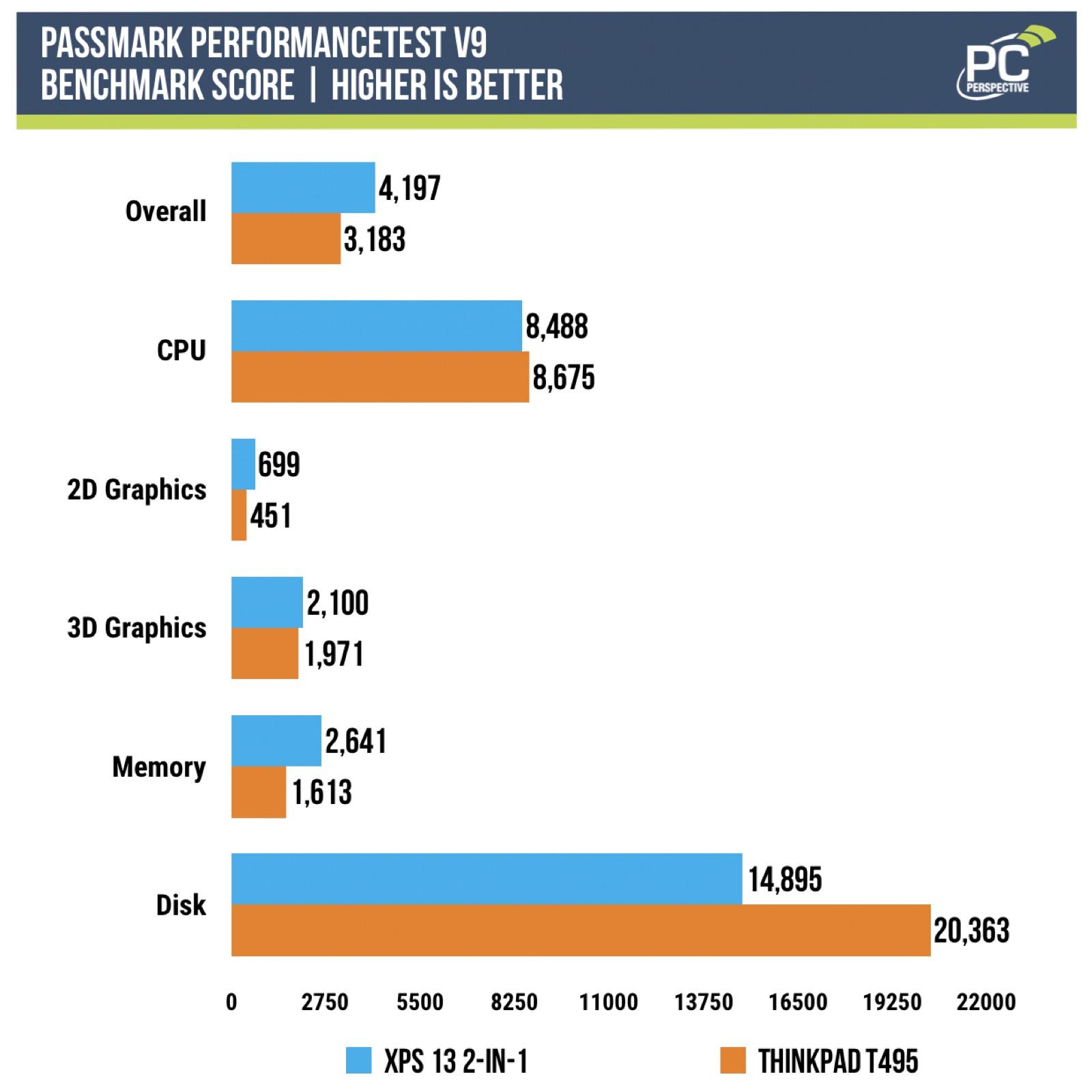 Ice Lake Benchmarks: i7-1065G7 vs. Ryzen 7 3700U - Processors 13