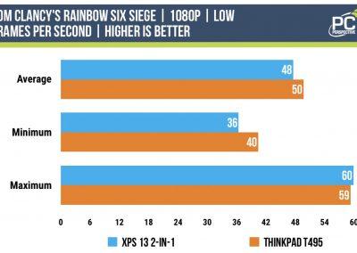 1065G7-vs-3700U-rainbow6-siege-1080-low
