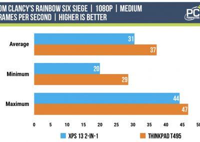1065G7-vs-3700U-rainbow6-siege-1080-medium