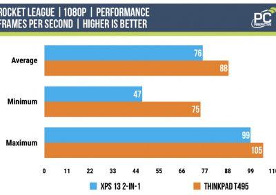 1065G7-vs-3700U-rocket-league-performance