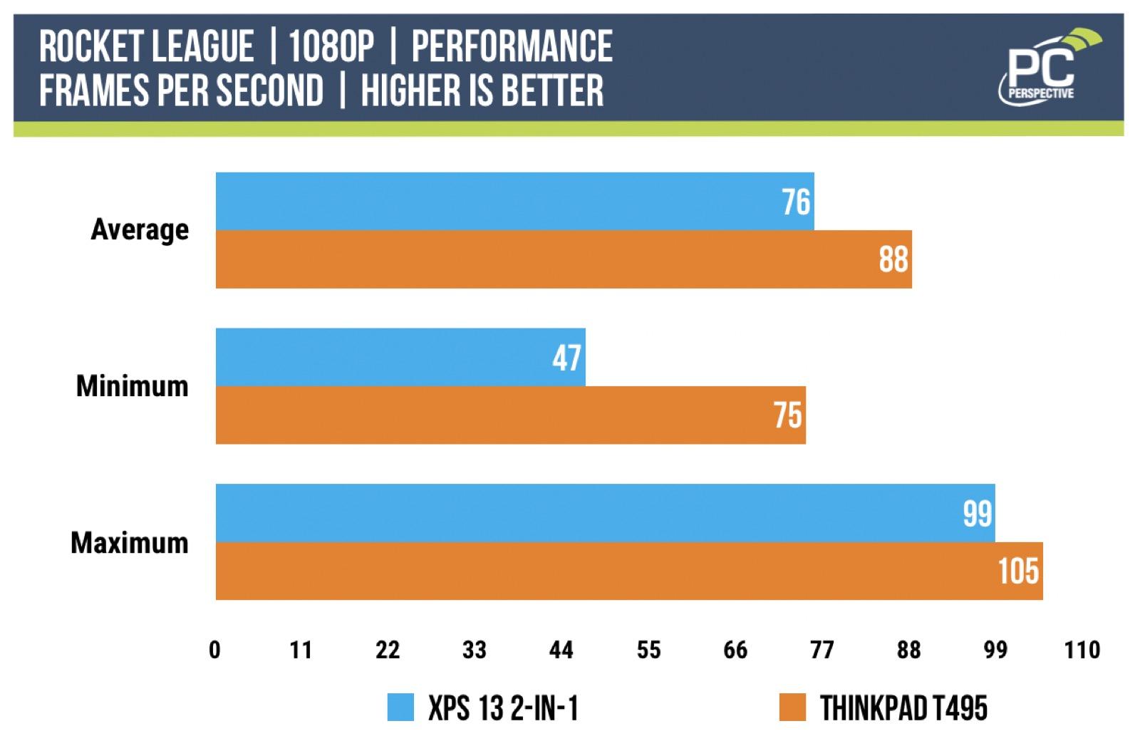 ice lake benchmarks rocket league performance