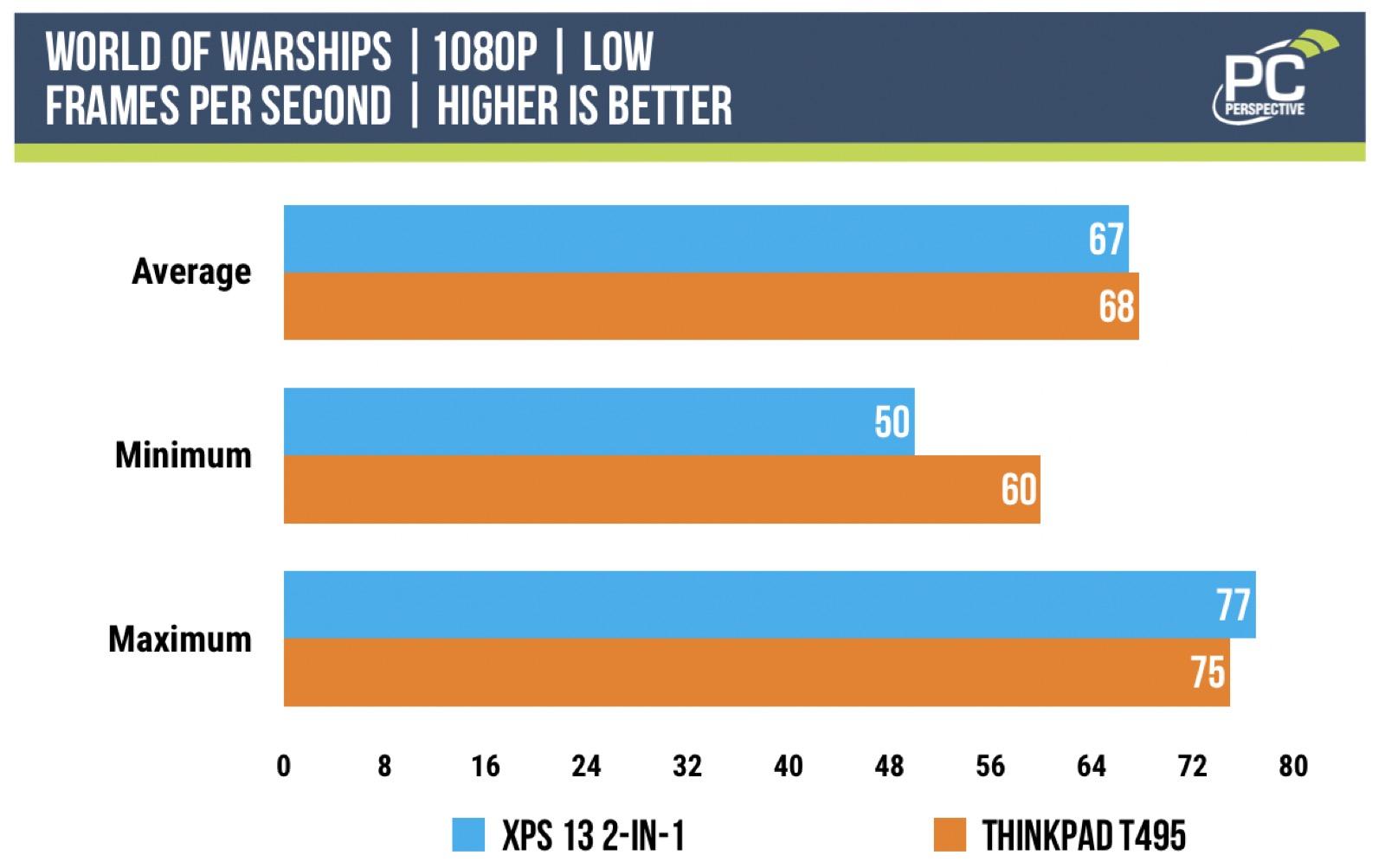 ice lake benchmarks world of warships low