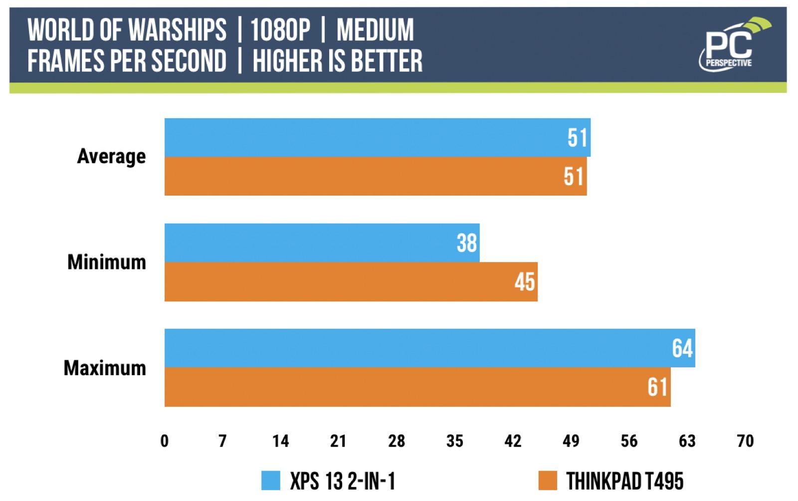1065G7-vs-3700U-world-of-warships-medium