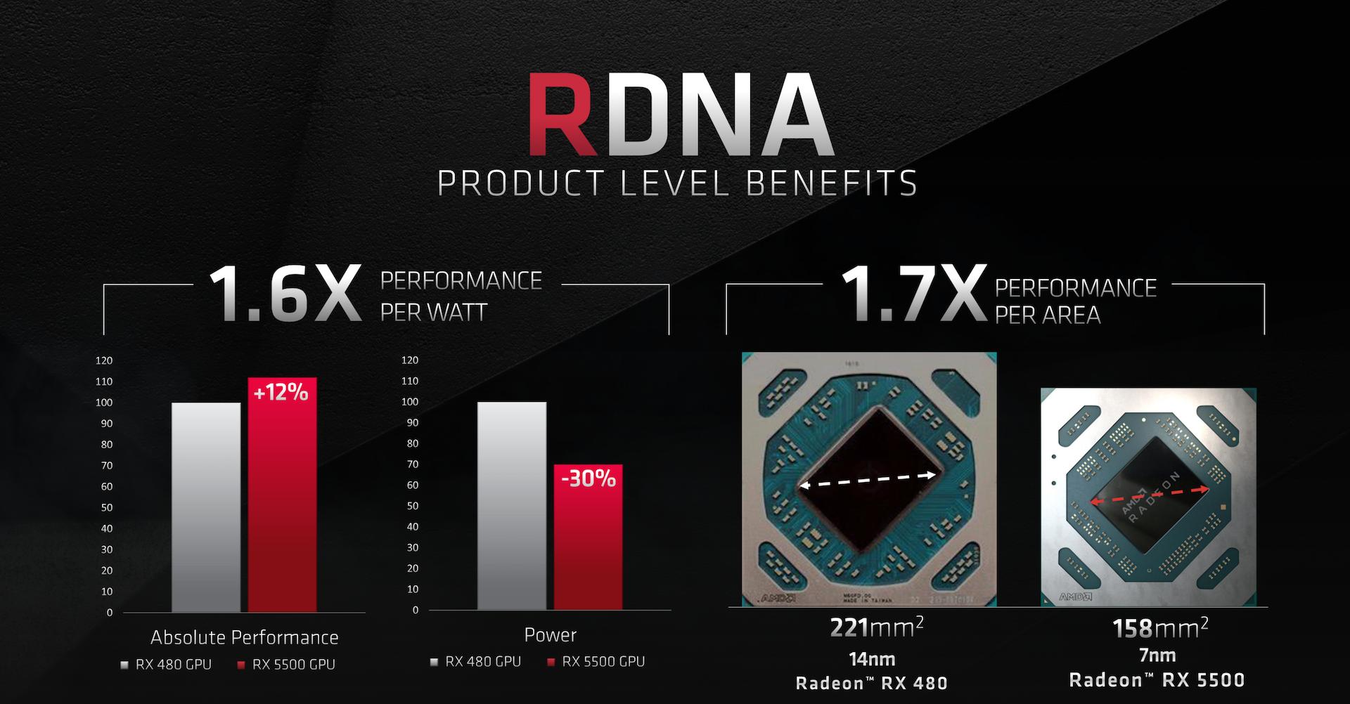 AMD Announces Radeon RX 5500 and 5500M: Mainstream Navi - Graphics Cards 6