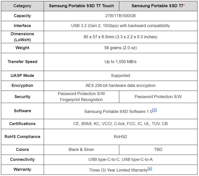 CES 2020: Samsung Announces Fingerprint-Secured T7 Touch SSD - Storage 2