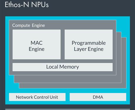 ARM's Micro Neural Processing Unit, The Ethos-U55