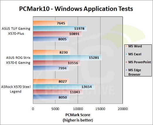 TUFGamingX570Plus-graphs-pcmark10-win-apps