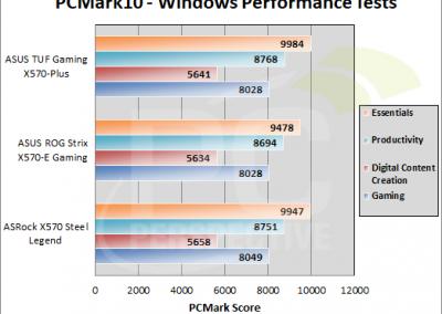 TUFGamingX570Plus-graphs-pcmark10-win-perf